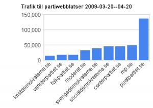 trafik_till_partiwebblatser_2009-03-20-04-20