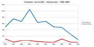 Figur 2: Inhemska terrordåd i Västeuropa, 1998-2007.