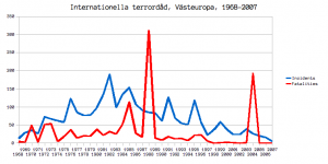 Internationella terrordåd i Västeuropa, 1968-2007