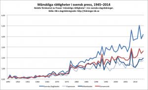Mänskliga rättigheter i tre svenska dagstidningar 1945-2014.