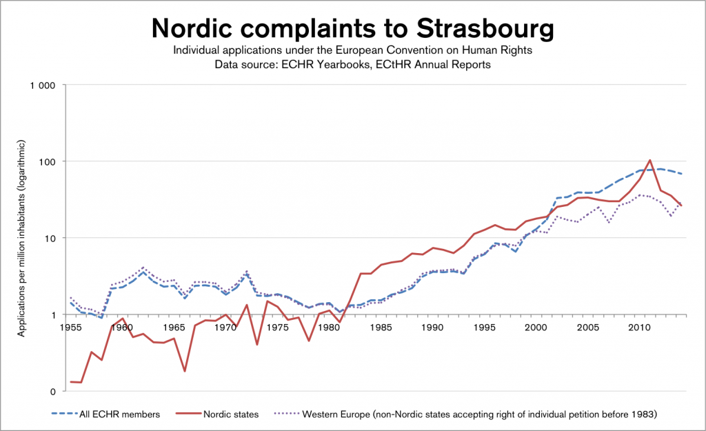 Nordics-all-WE-1955-2014-log