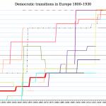 Demokratisering i Västeuropa 1800-1930