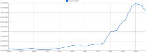 """""""Human rights"""", 1900-2008"""