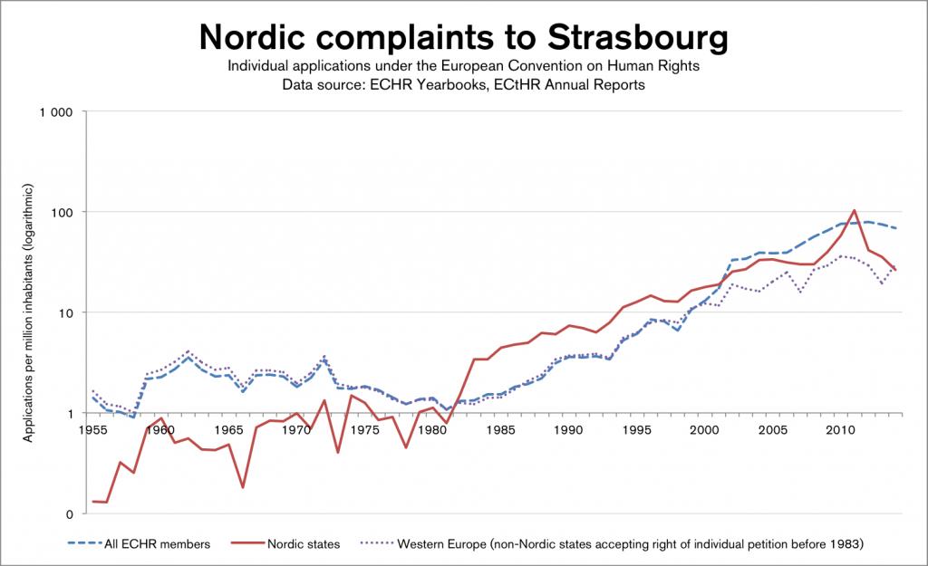 Nordics-all-WE-1955-2014-log